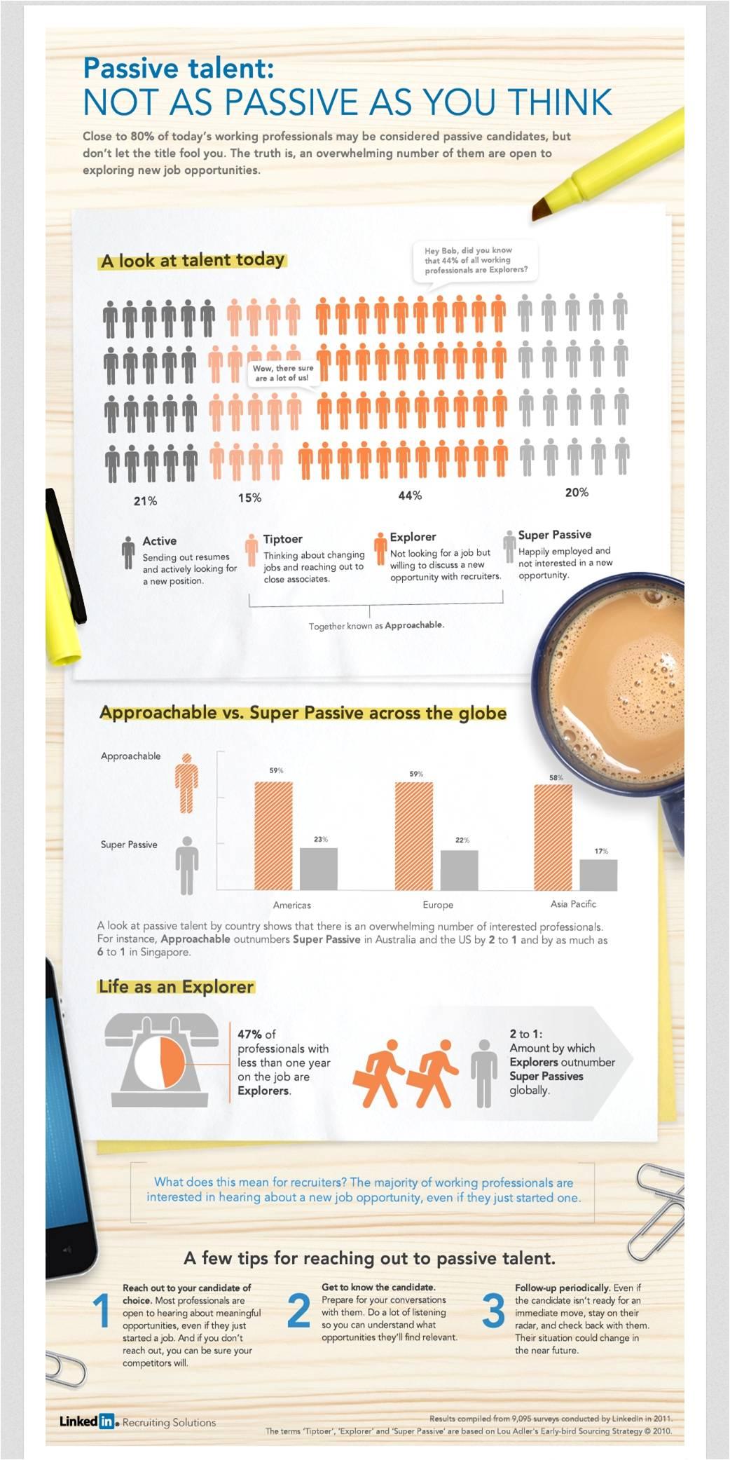 linkedin_passive_talent_infographic_en_us_130703